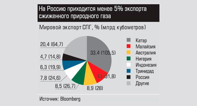 Нефть, газ, энергия, мир, россия: состояние и перспективы
